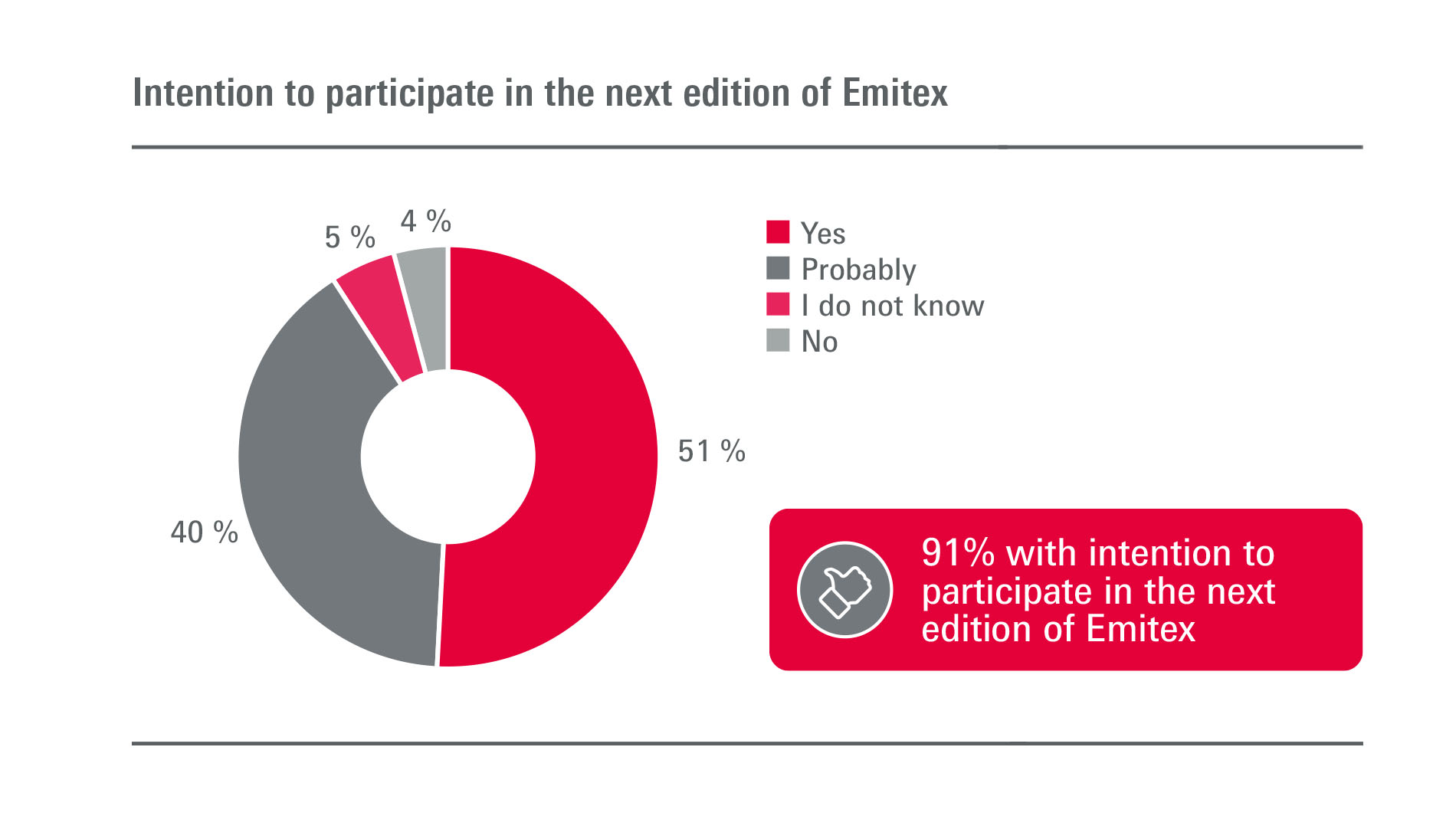 Emitex: Exhibitors - Intention to participate in next edition