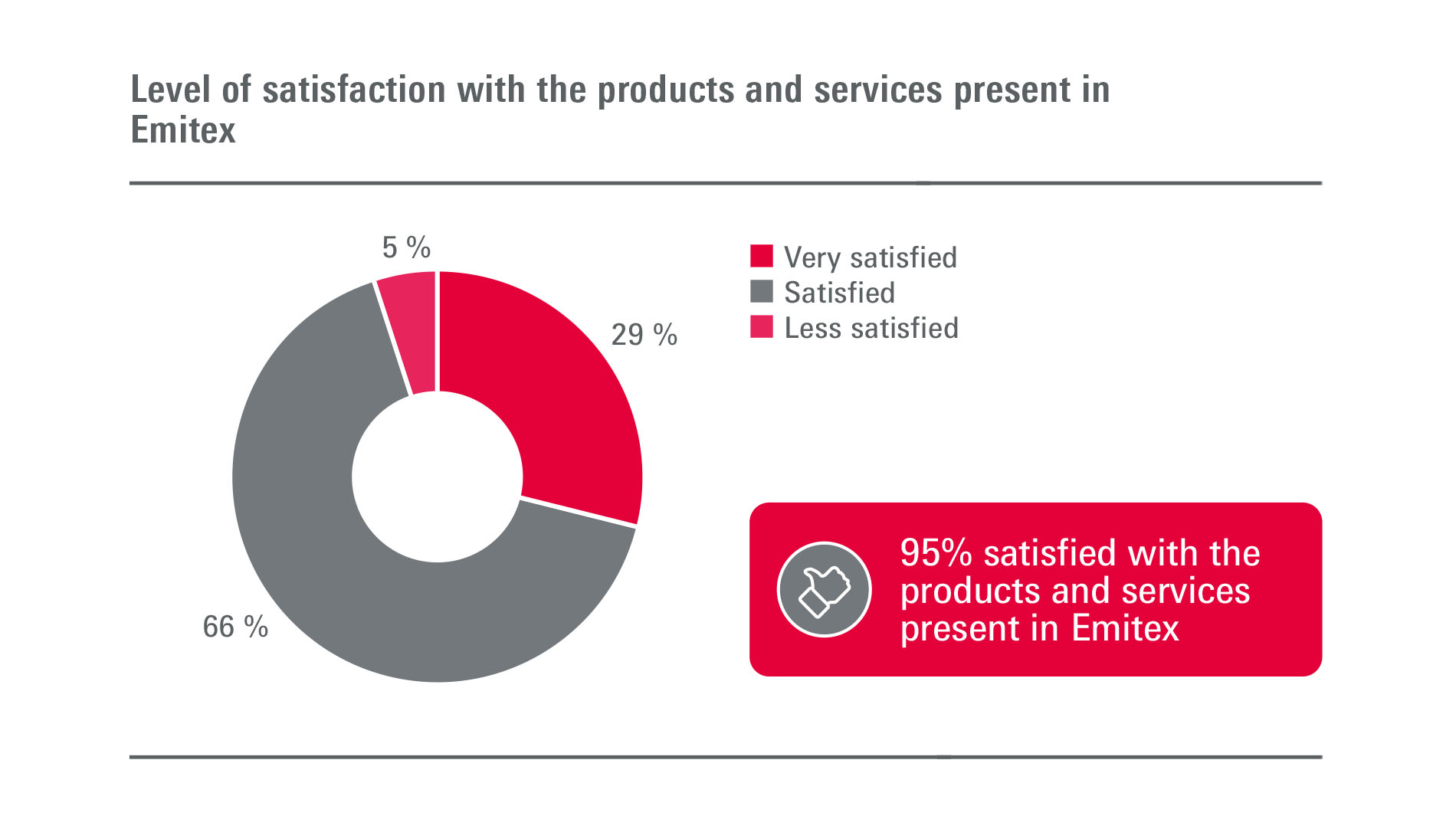 Emitex: Visitors - Level of satisfaction