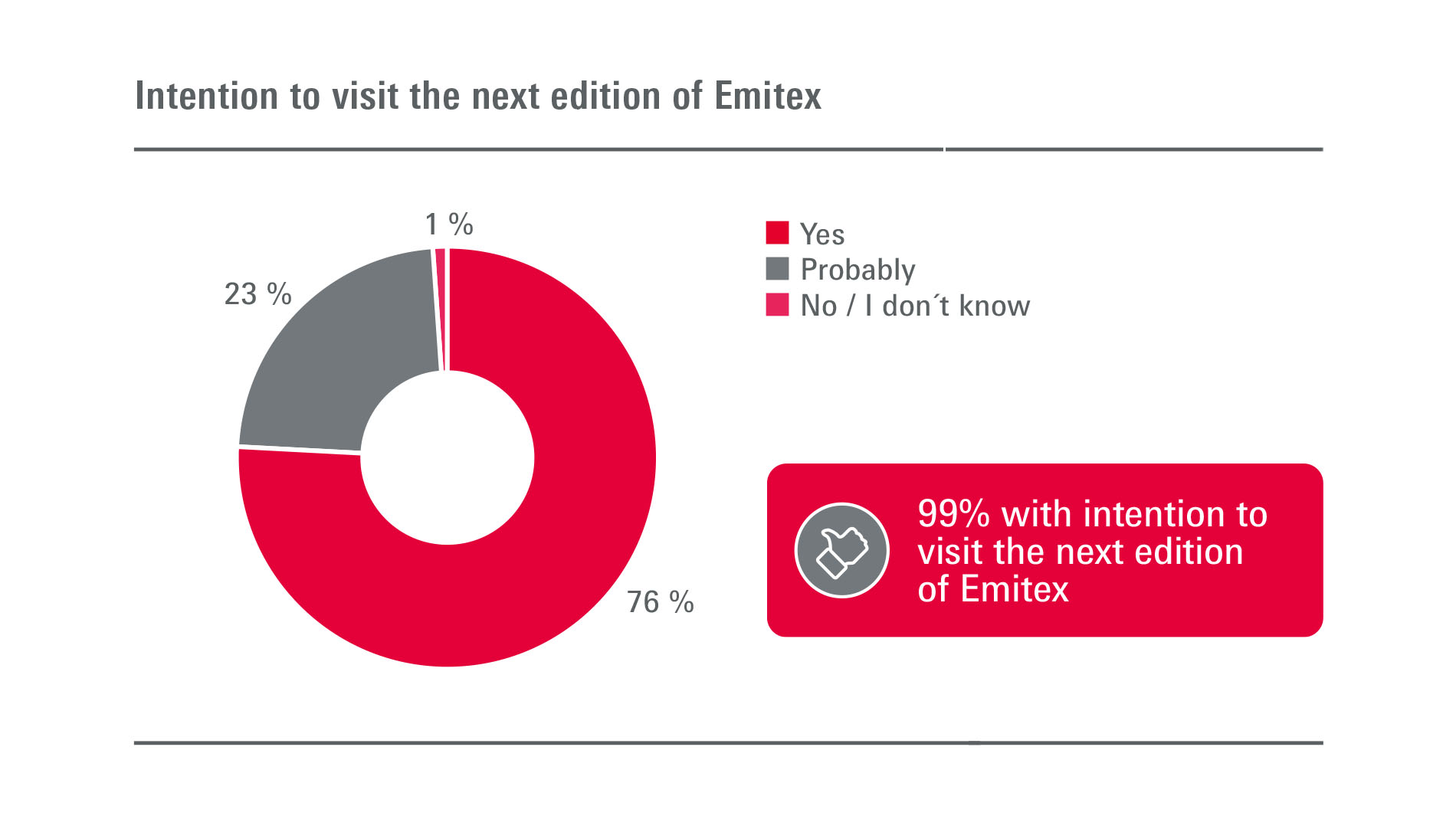 Emitex: Visitors - Intention to participate in next edition