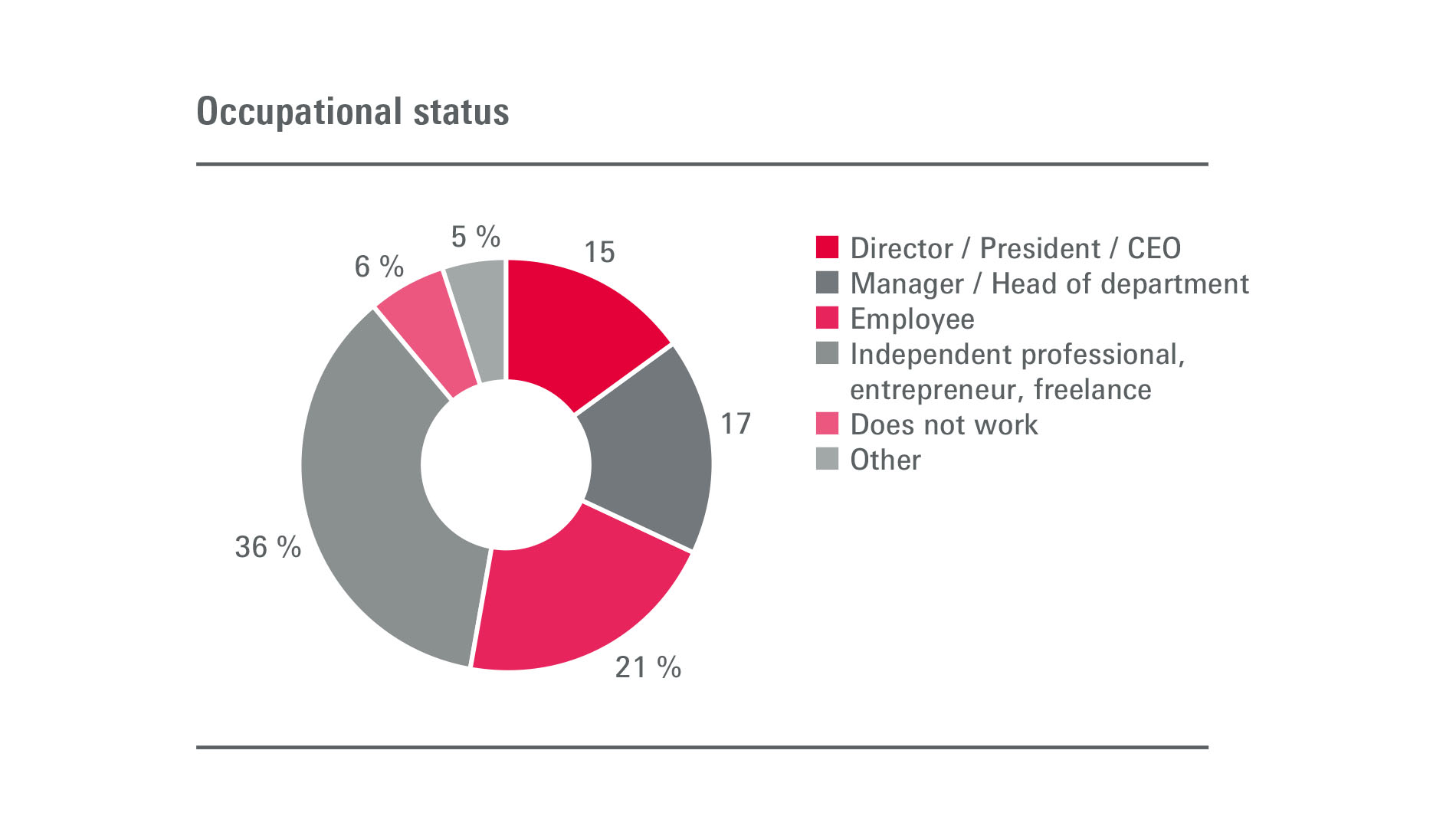 Emitex: Visitors - Position in the company